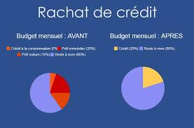 → Acquisition de Govt Credit (octobre 2019)